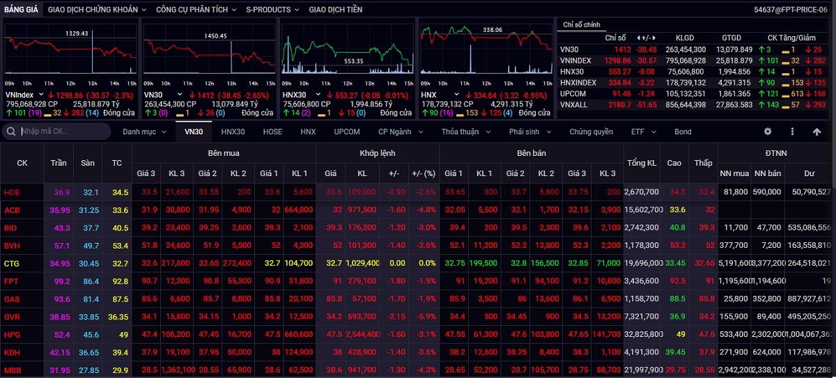Kết thúc phiên giao dịch ngày 23/8, VN-Index giảm 30,57 điểm (-2,3%) xuống 1.298,86 điểm