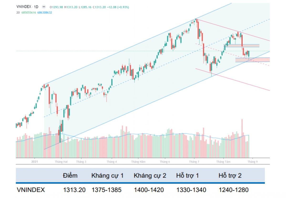 Thị trường sẽ hồi phục tăng điểm nhẹ sau hai tuần sụt giảm mạnh trước đó (Nguồn: BVSC)