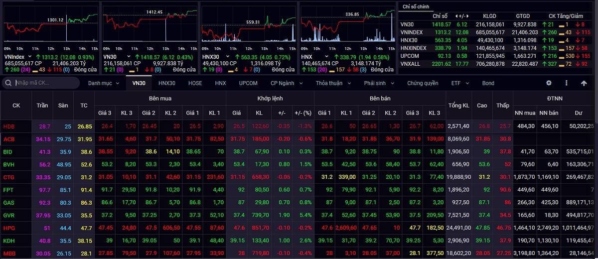 Kết thúc tuần giao dịch từ ngày 23/8 đến ngày 27/8, VN-Index giảm 16,23 điểm (-1,22%) xuống mốc 1.313,20 điểm