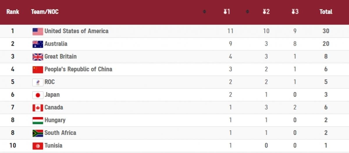 Mỹ giành 11 HCV ở Olympic Tokyo 2020.