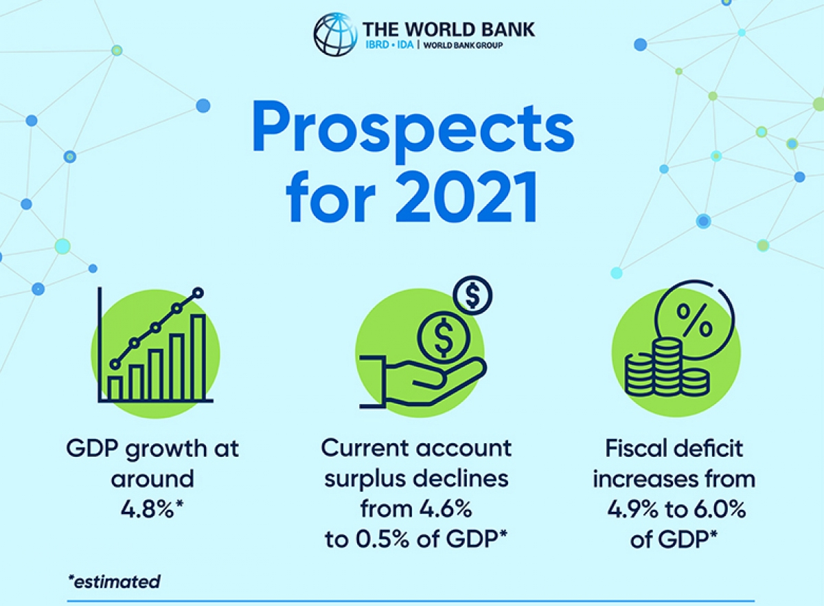 The World Bank has made major forecasts for Vietnam in 2021. (Photo: WB)