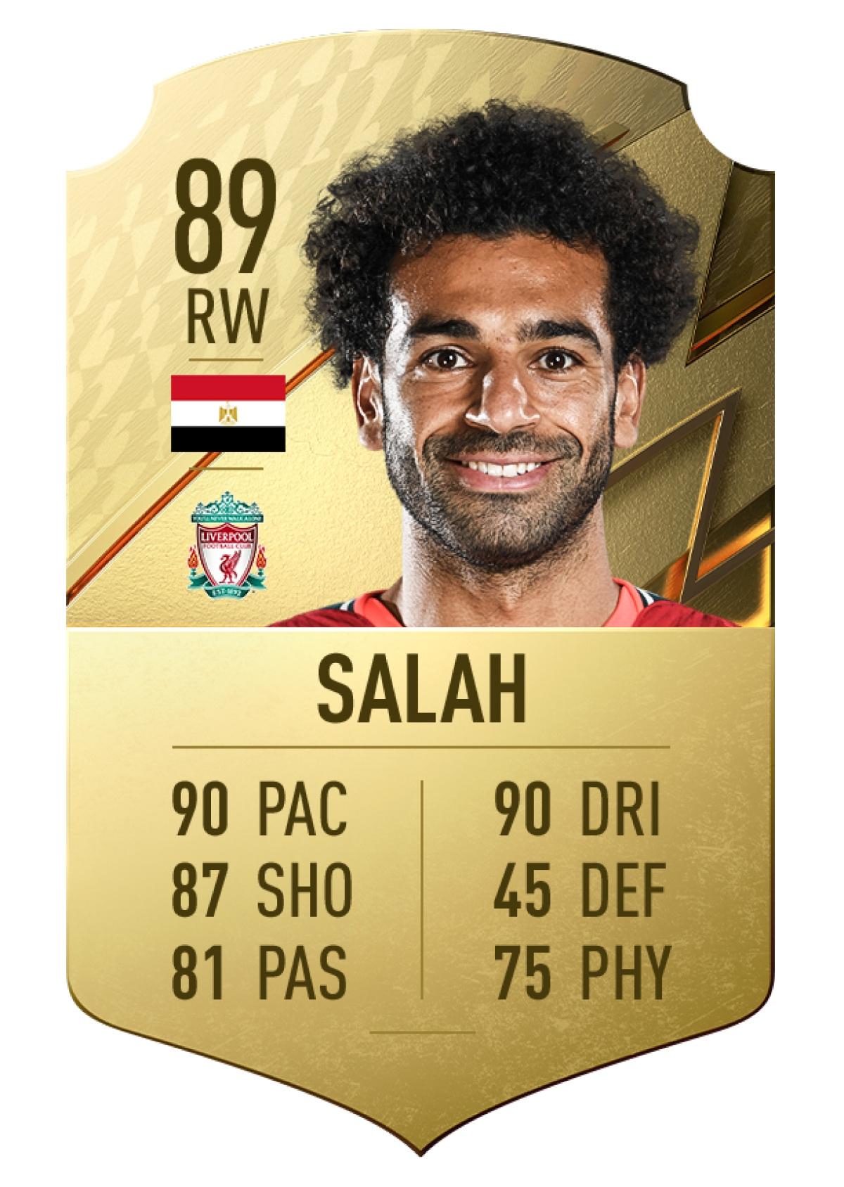 10. Mohamed Salah | Liverpool | Chỉ số rê bóng 90