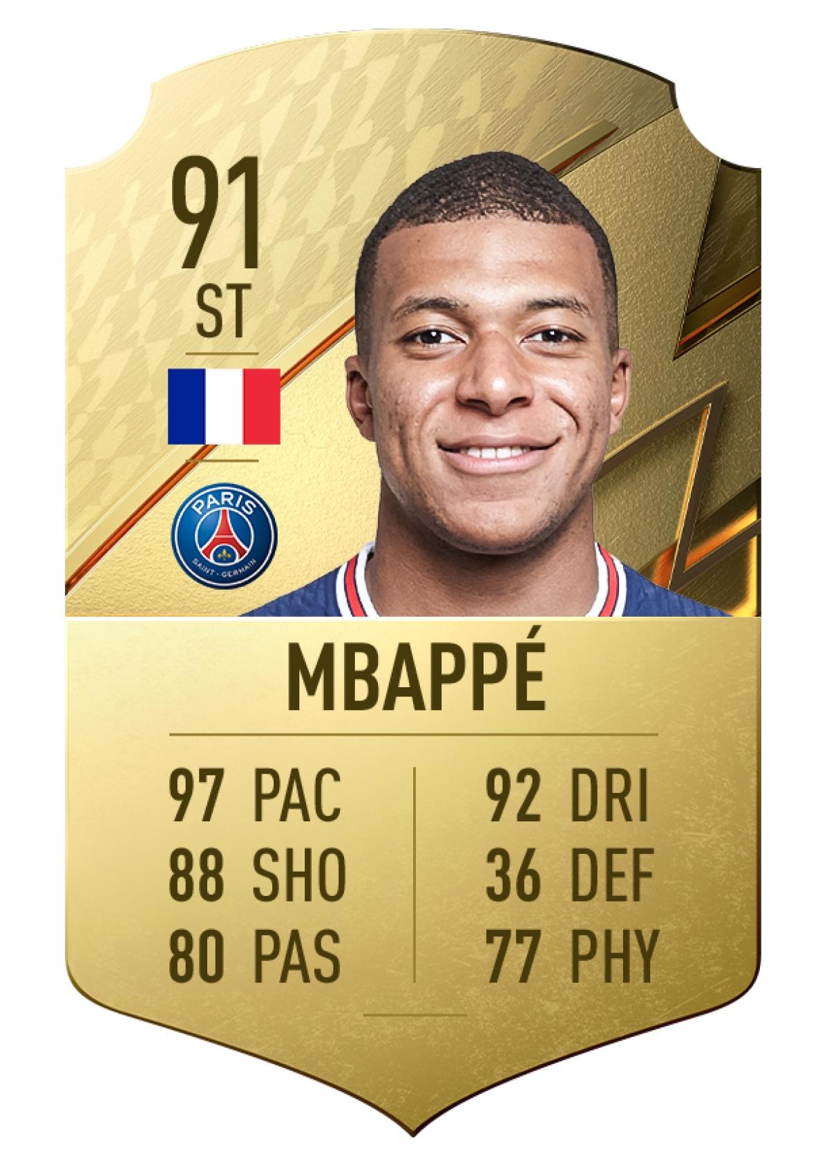 1. Kylian Mbappé   Paris Saint-Germain   Chỉ số chạy nhanh 97./.