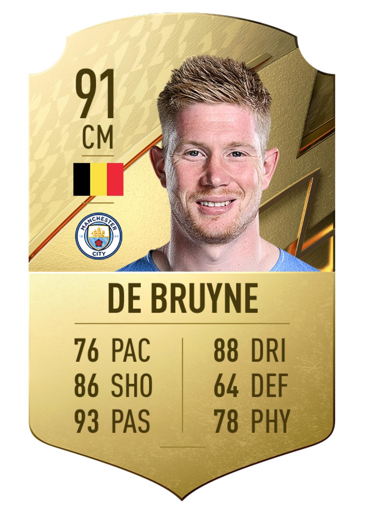 1. Kevin De Bruyne   Manchester City   Tiền vệ   Chỉ số chuyền bóng 93 ./.