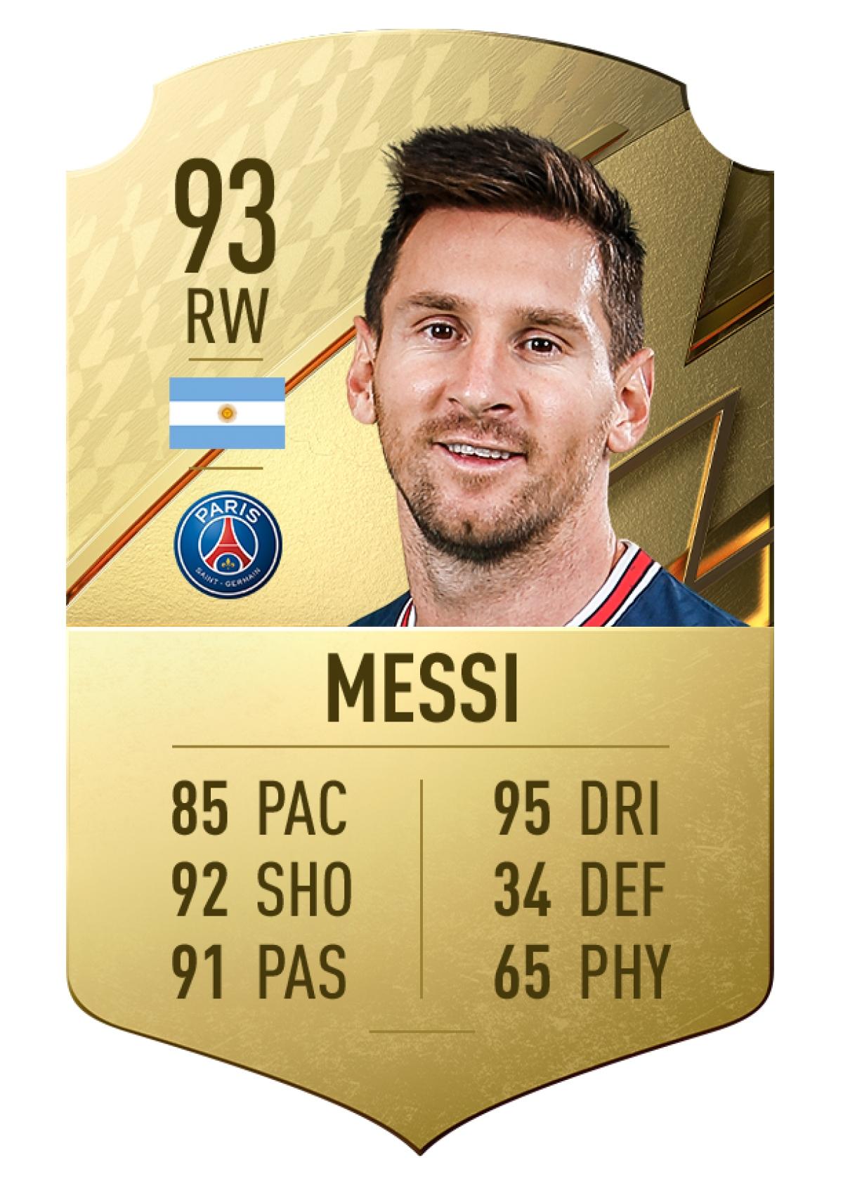 1. Lionel Messi | Paris Saint-Germain | Chỉ số rê bóng 95./.