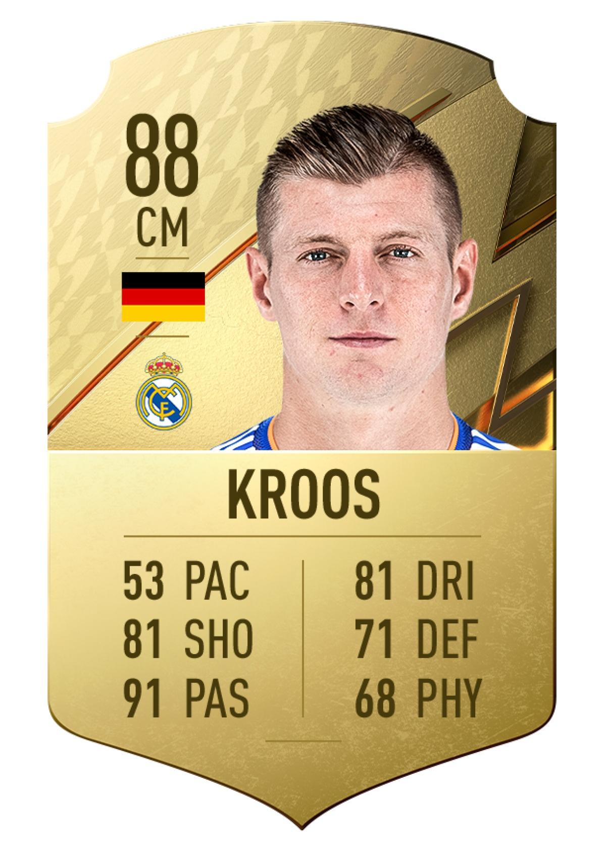 2. Toni Kroos   Real Madrid   Tiền vệ   Chỉ số chuyền bóng 91