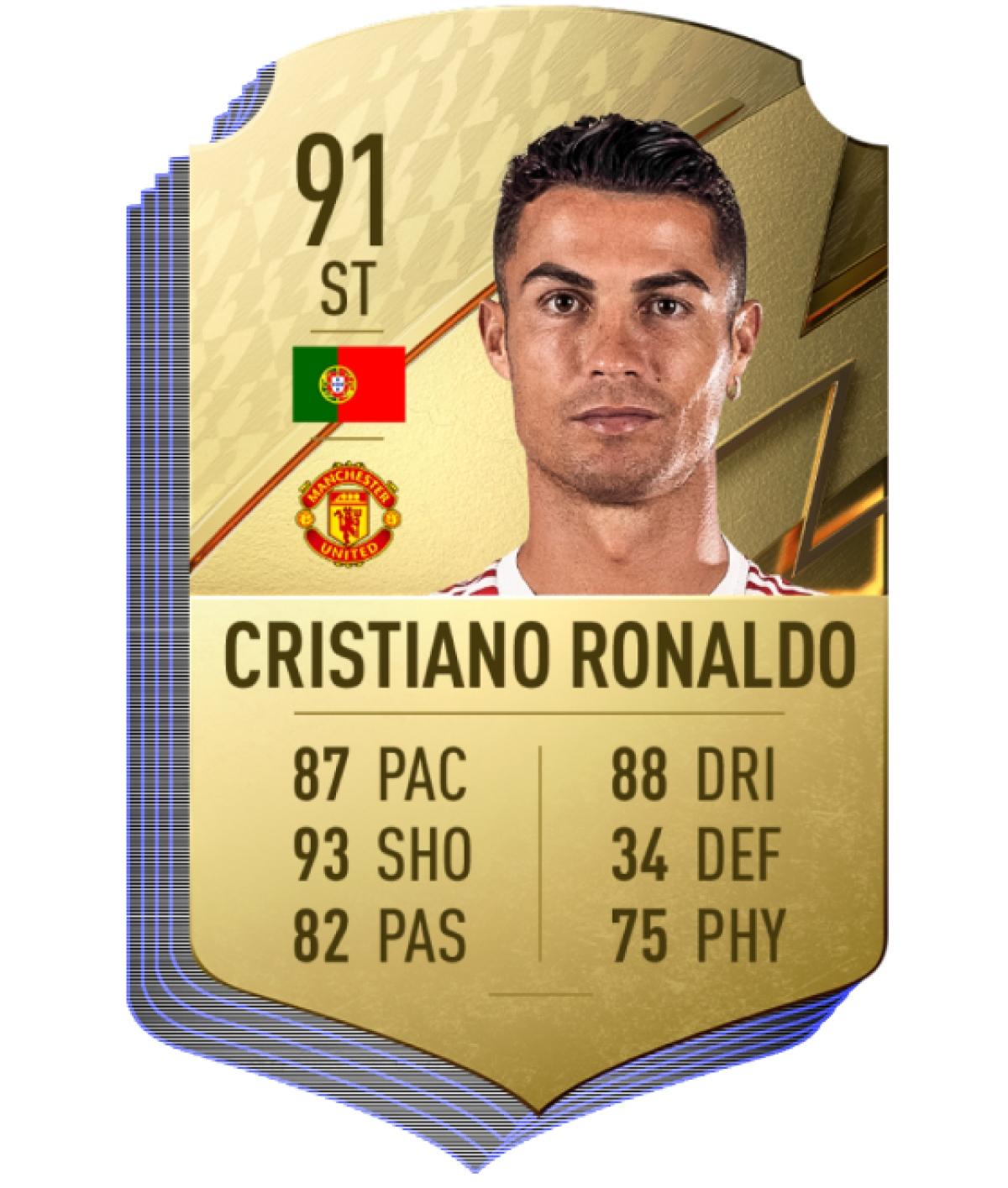 3. Cristiano Ronaldo (Man Utd)   Chỉ số chung 91