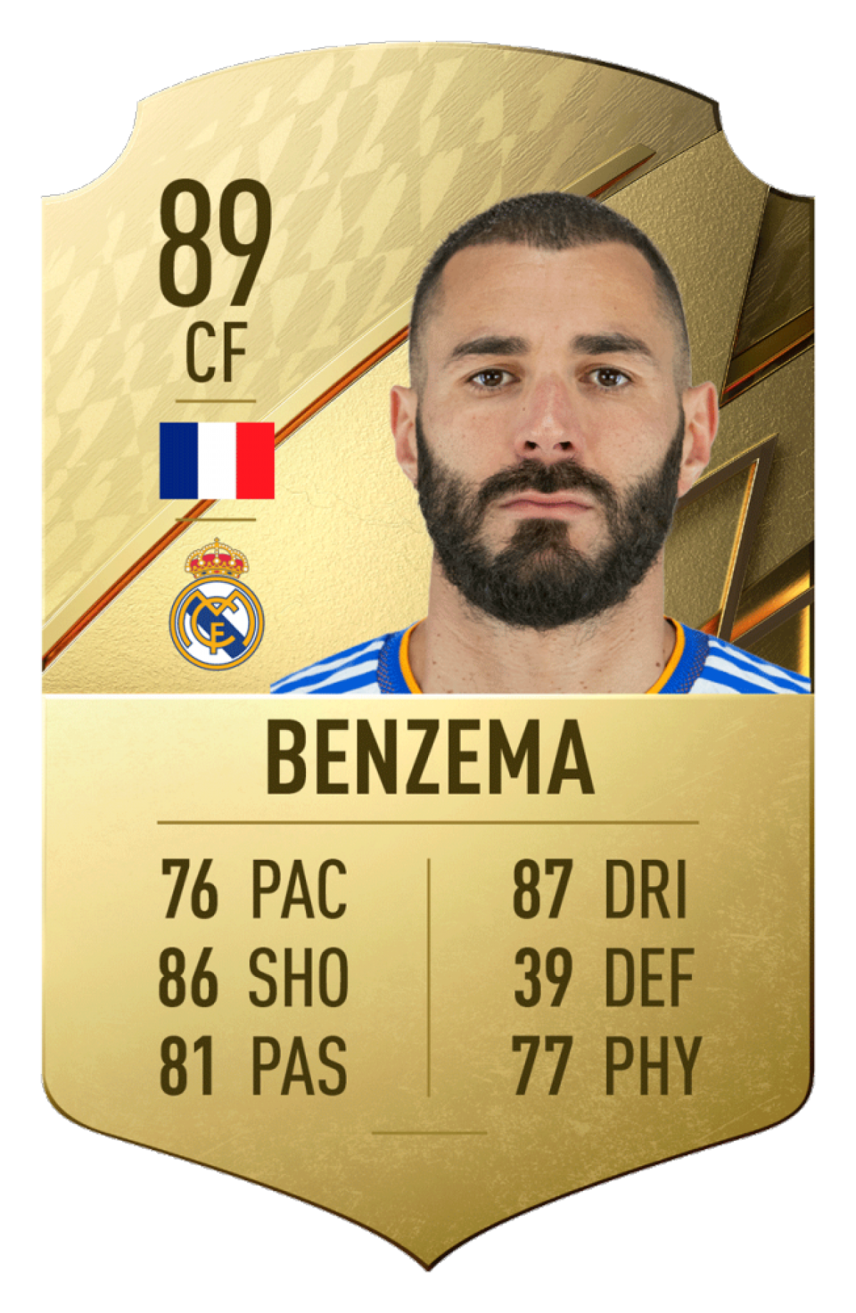 3. Karim Benzema | Real Madrid | Chỉ số tổng quan: 89