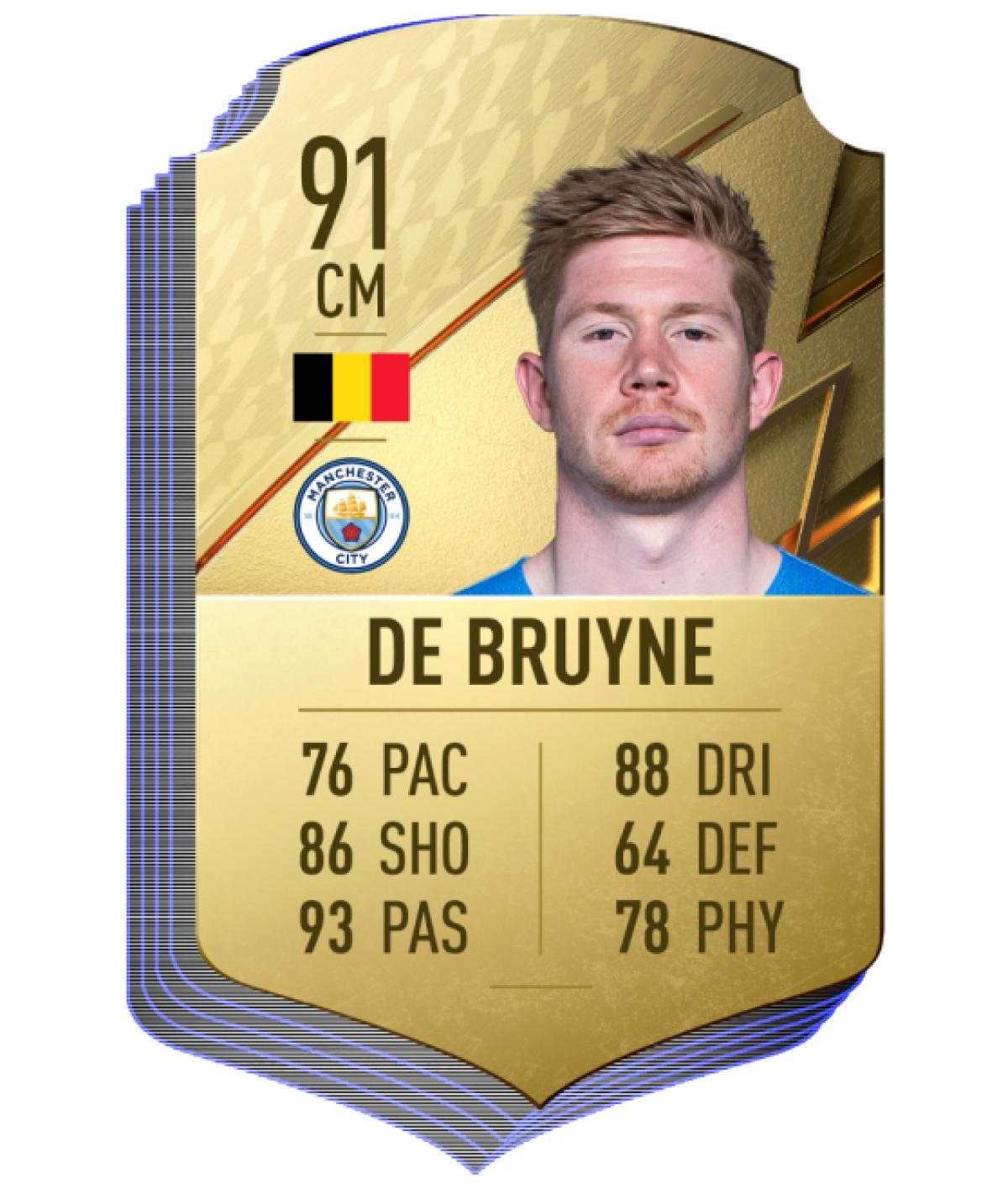 4. Kevin De Bruyne (Man City)   Chỉ số chung 91