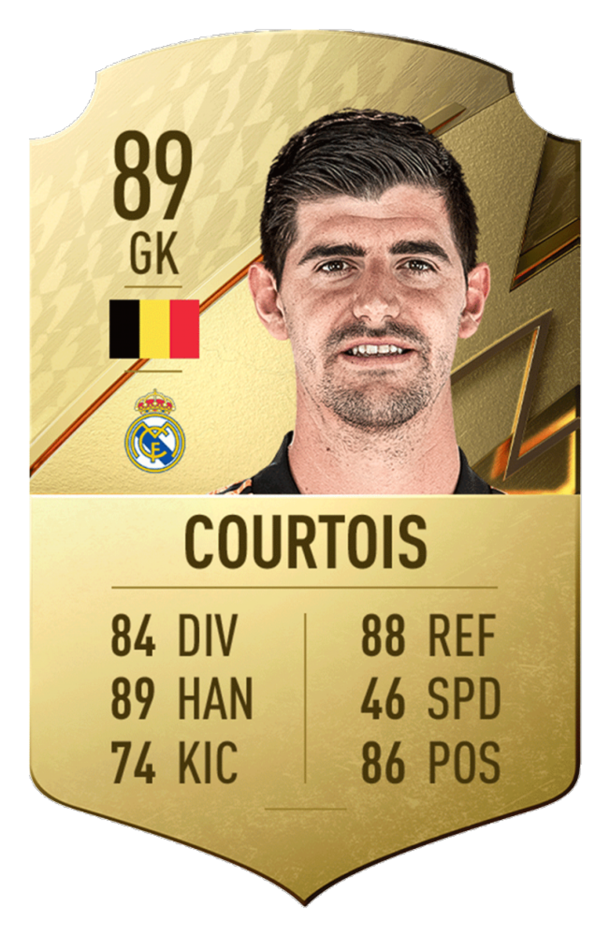 4. Thibaut Courtois | Real Madrid | Chỉ số tổng quan: 89