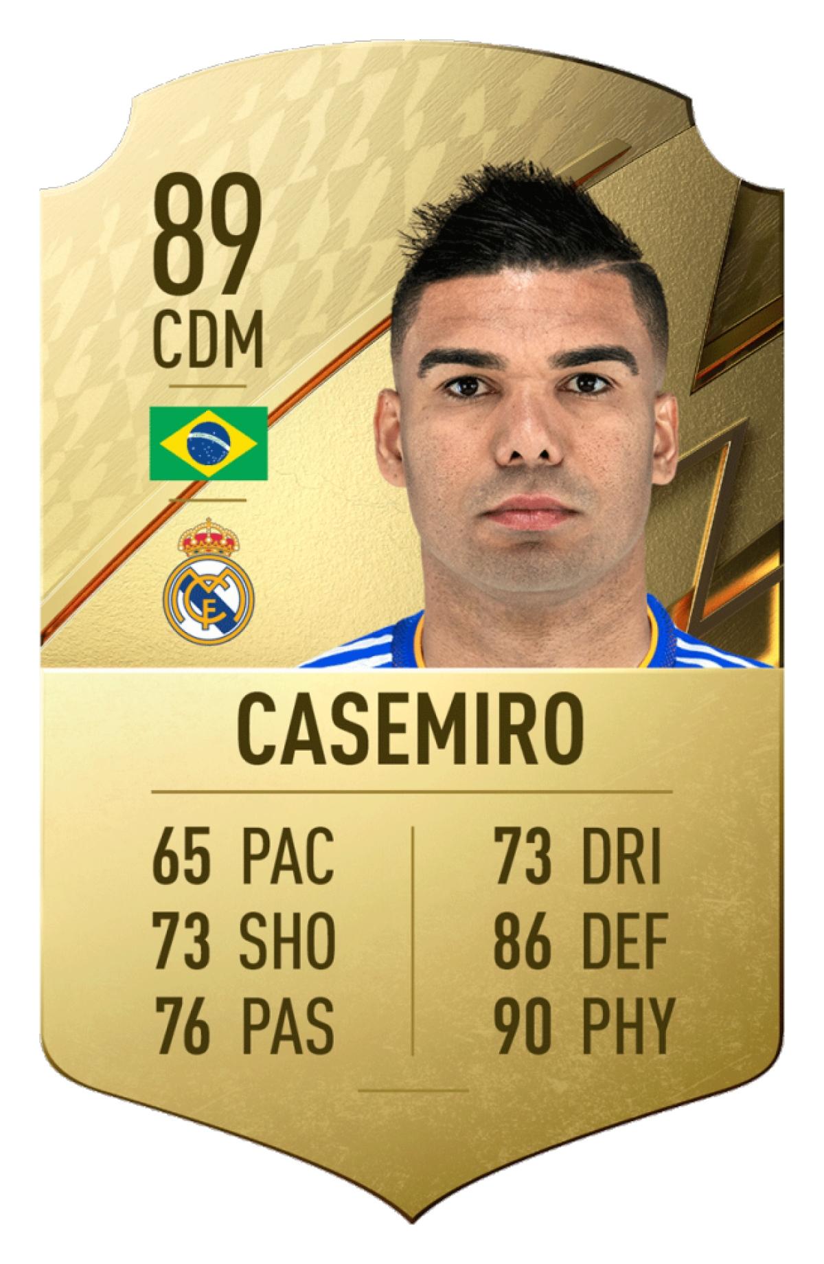5. Casemiro | Real Madrid | Chỉ số tổng quan: 89
