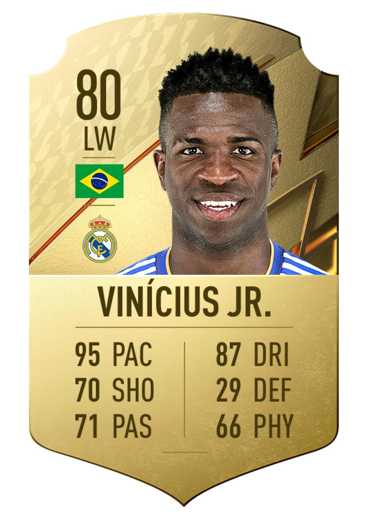 6. Vinícius Jr.   Real Madrid   Chỉ số chạy nhanh 95