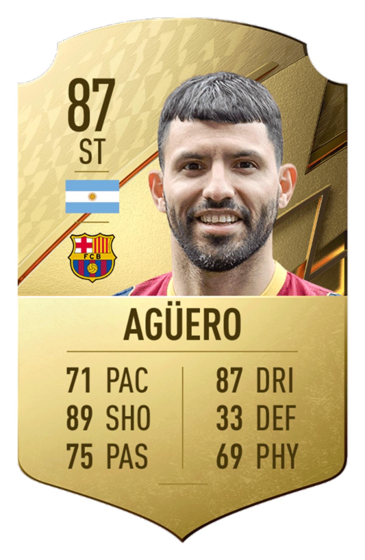 10. Sergio Aguero | Barca | Chỉ số tổng quan: 87