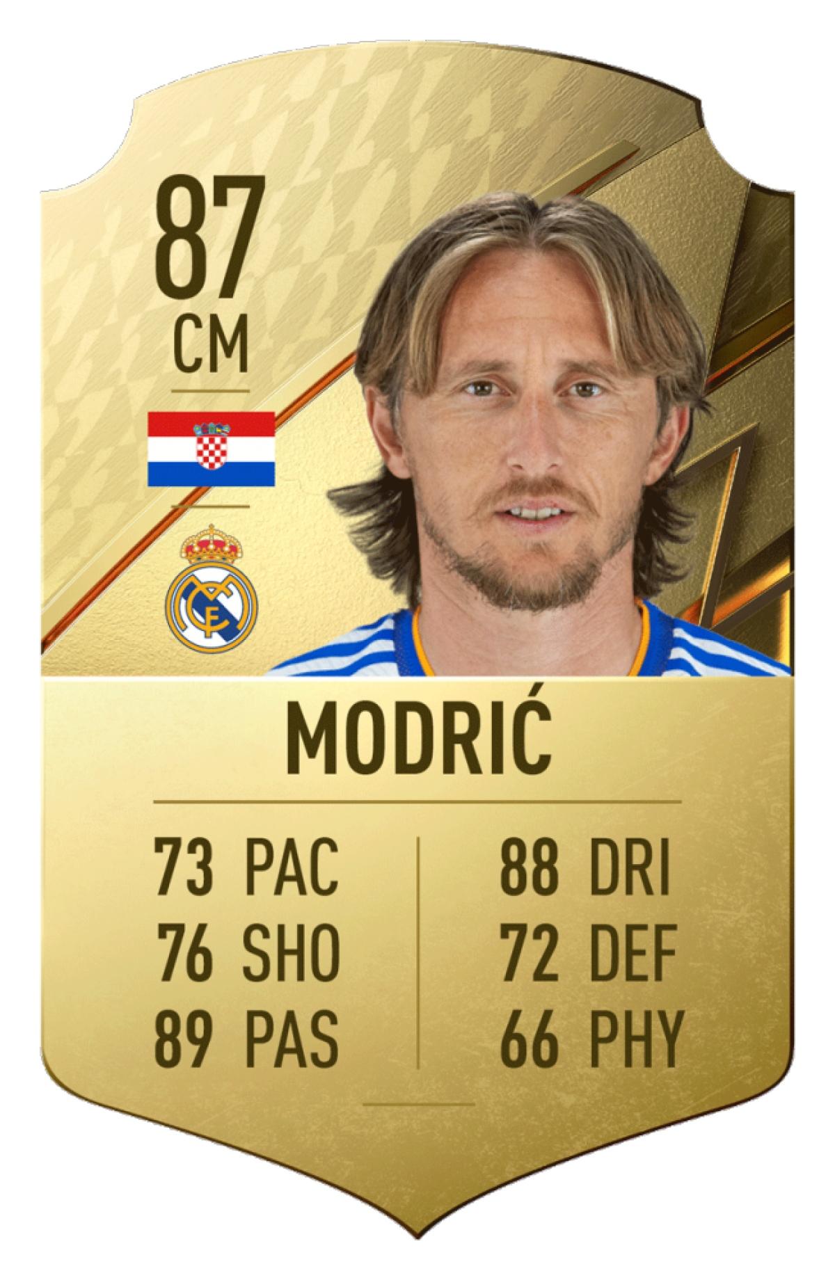 9. Luka Modric | Real Madrid | Chỉ số tổng quan: 87