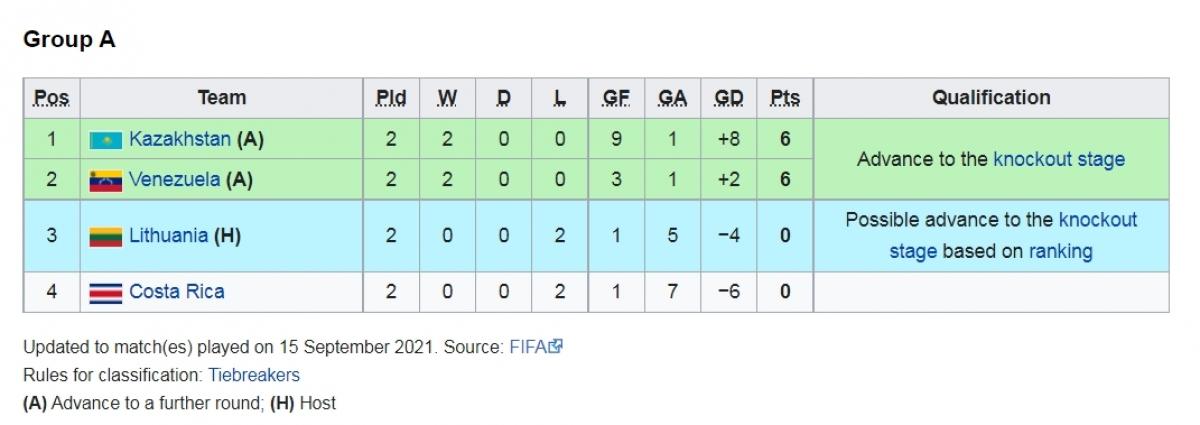 Kazakhstan và Venezuela, hai đội toàn thắng ở 2 lượt trận đầu tiên đã chắc chắn đi tiếp của bảng A.
