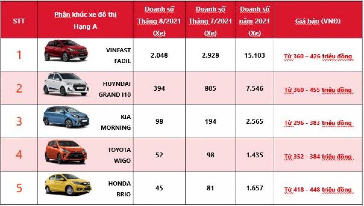 Bảng xếp hạng doanh số các mẫu xe hạng A trong tháng 8 từ cao đến thấp.