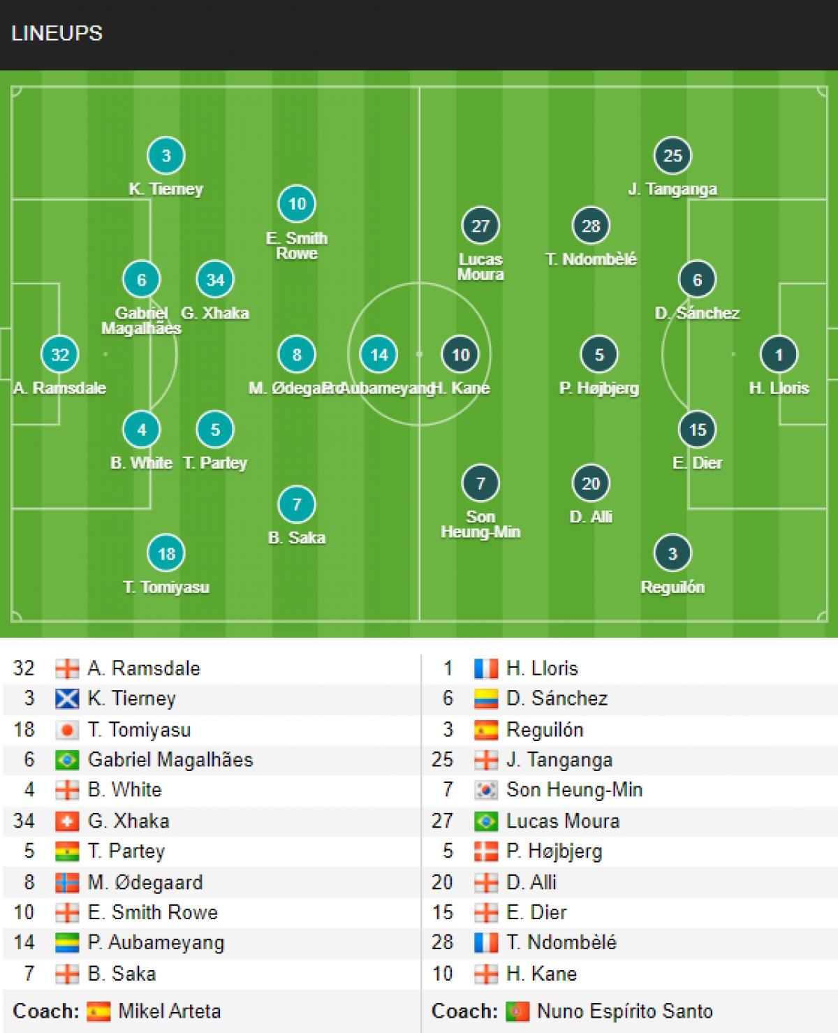 Đội hình ra sân của Arsenal vs Tottenham.