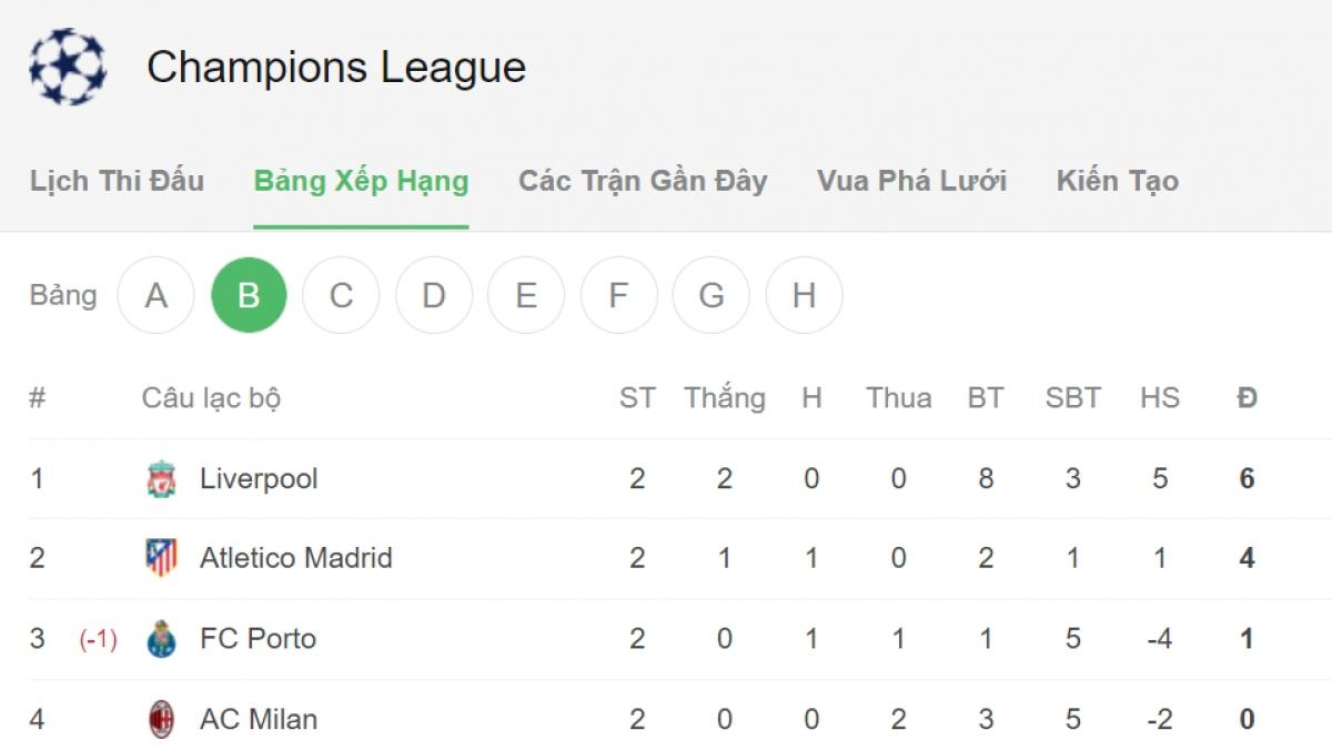Liverpool đứng đầu bảng tử thần.