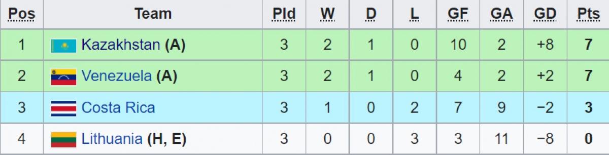 Bảng A đã kết thúc cả 3 lượt trận. Costa Rica có thành tích tốt hơn Việt Nam.