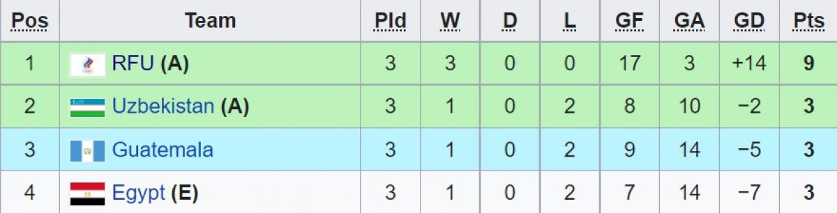 Bảng A đã kết thúc cả 3 lượt trận. Guatemala có thành tích tốt hơn Việt Nam.
