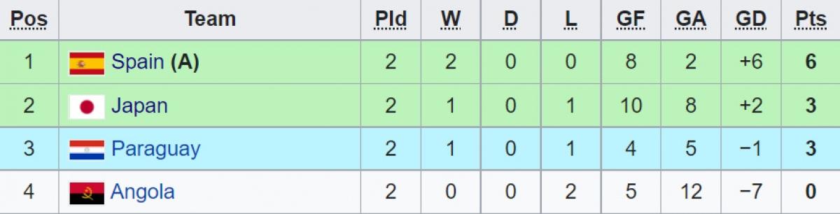 Cục diện bảng E sau 2 lượt trận