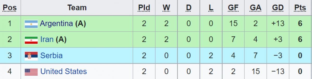 Serbia đang là đội tạm xếp thứ 3 bảng F.