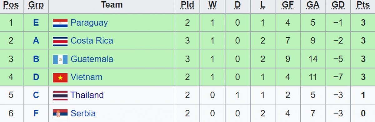 Vòng bảng chưa kết thúc, Việt Nam đã tụt xuống thứ 4 trong nhóm các đội xếp thứ 3. Với tình thế này, ĐT Futsal Việt Nam cần hòa CH Séc trong trận đấu tối nay để tự quyết tấm vé vào chơi vòng 1/8./.