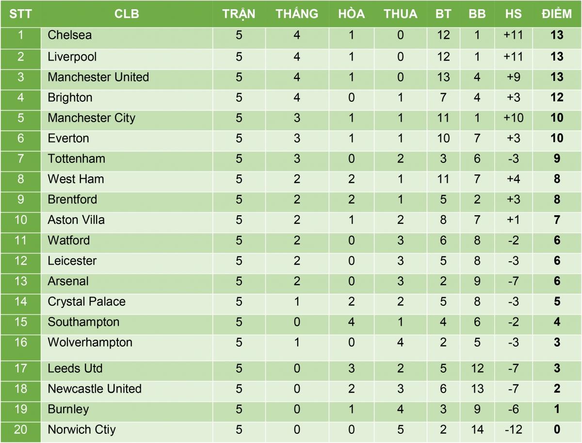 Bảng xếp hạng Ngoại hạng Anh sau vòng 5.