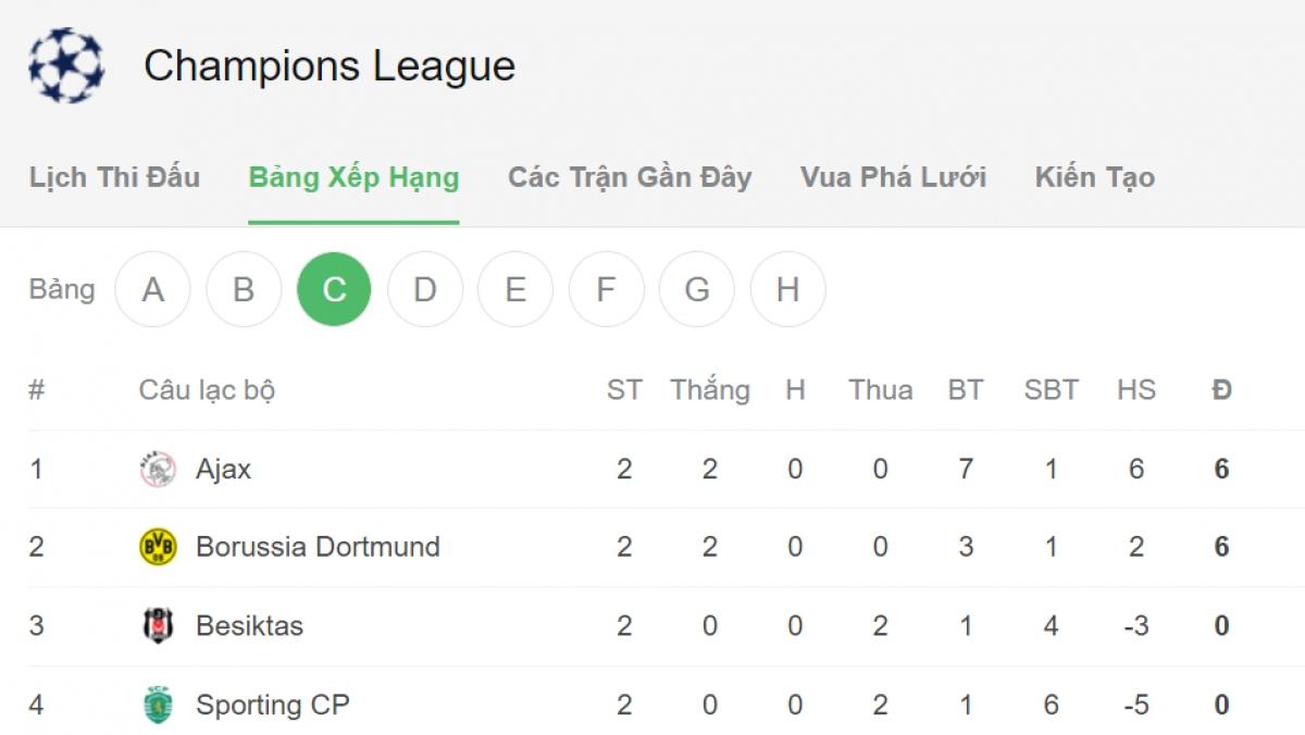 Ajax và Dortmund thể hiện sức mạnh ở bảng C.