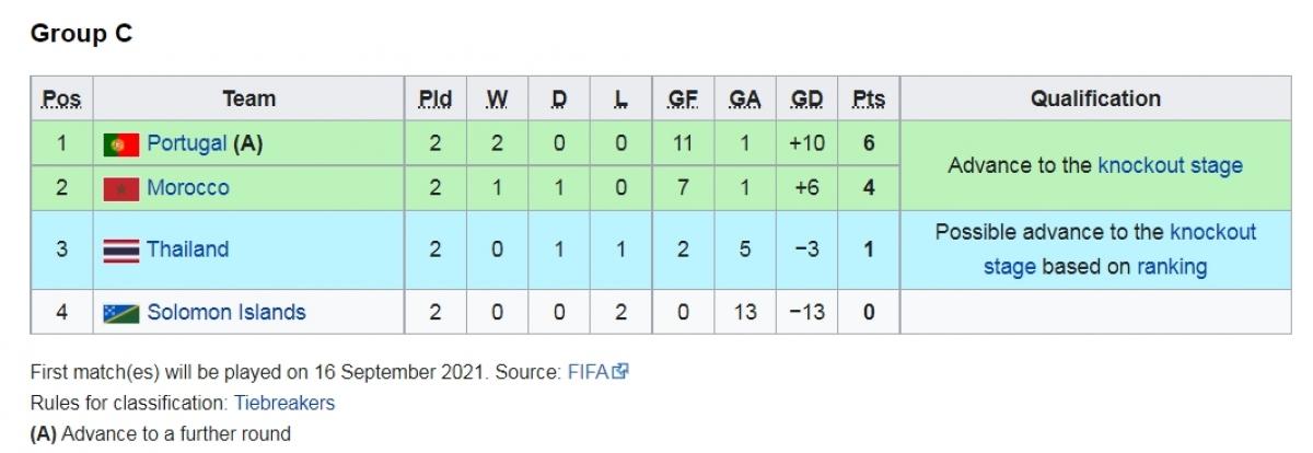 Bồ Đào Nha giành vé sớm ở bảng B.