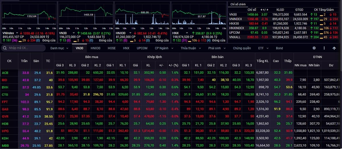 Kết phiên giao dịch ngày 20/9, VN-Index giảm 2,16 điểm (-0,16%) lên 1.350,48 điểm