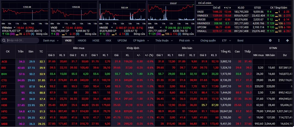 Kết thúc phiên giao dịch ngày 21/9, VN-Index giảm 10,64 điểm (-0,79%) xuống 1.339,84 điểm