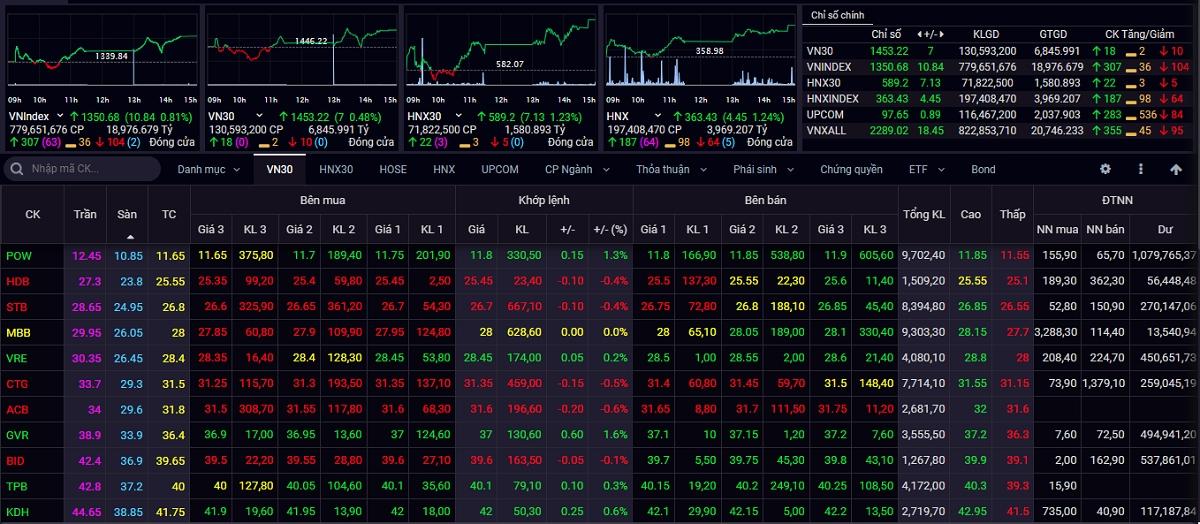 Kết thúc phiên giao dịch ngày 22/9, VN-Index tăng 10,84 điểm (+0,81%) lên 1.350,68 điểm