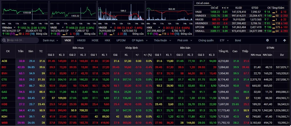 Đóng cửa phiên giao dịch ngày 23/9, VN-Index tăng 2,08 điểm (+0,15%) lên 1.352,76 điểm