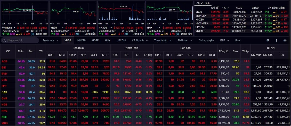 Kết thúc phiên giao dịch ngày 13/9, VN-Index giảm 3,88 điểm (-0,29%) xuống 1.341,43 điểm