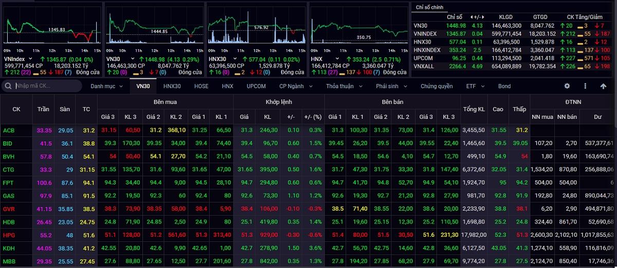 Kết phiên giao dịch ngày 16/9, VN-Index tăng 0,04 điểm lên 1.345,87 điểm.