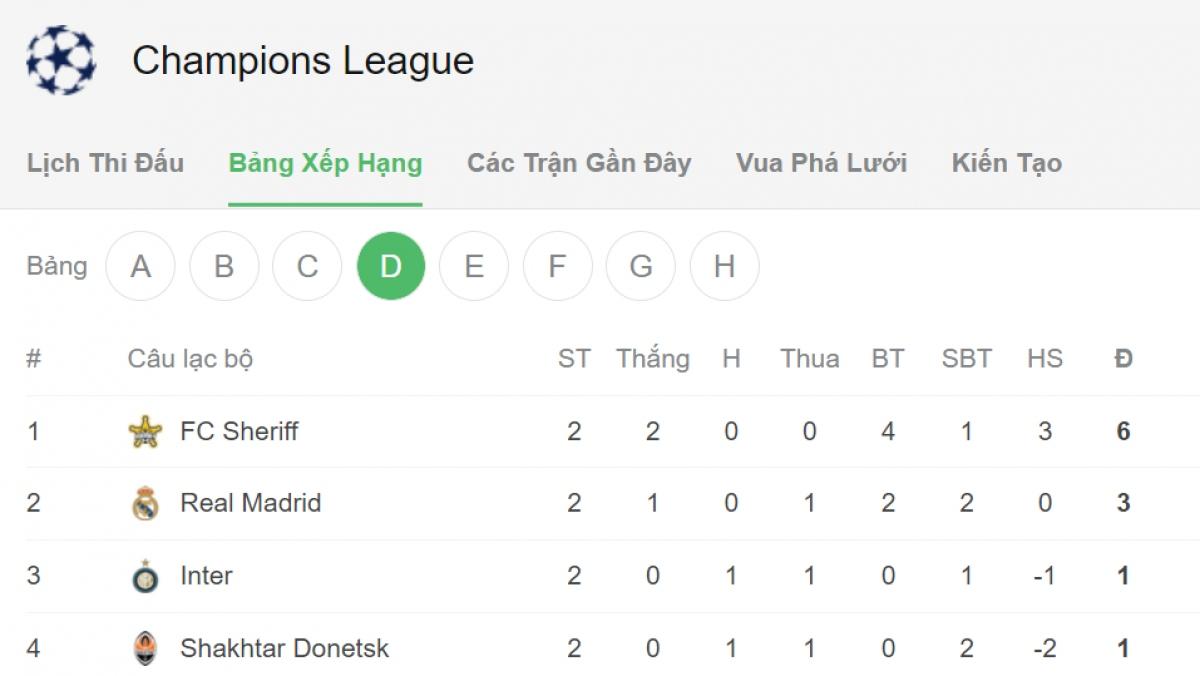 Bảng D Sheriff gây ấn tượng mạnh khi đánh bại Real Madrid để dẫn đầu.