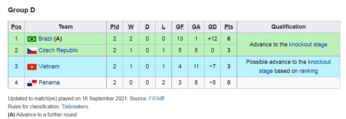 Tấm vé đầu tiên của bảng D thuộc về Brazil.