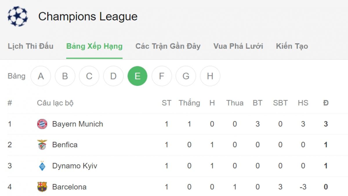 Bayern dẫn đầu bảng E.