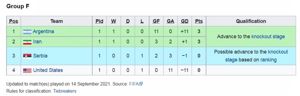 Bảng F cũng mới thi đấu 1 trận.
