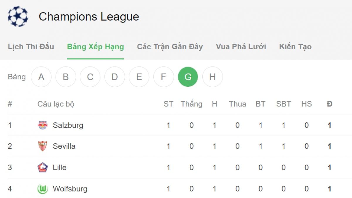 4 đội bảng G có cùng 1 điểm.