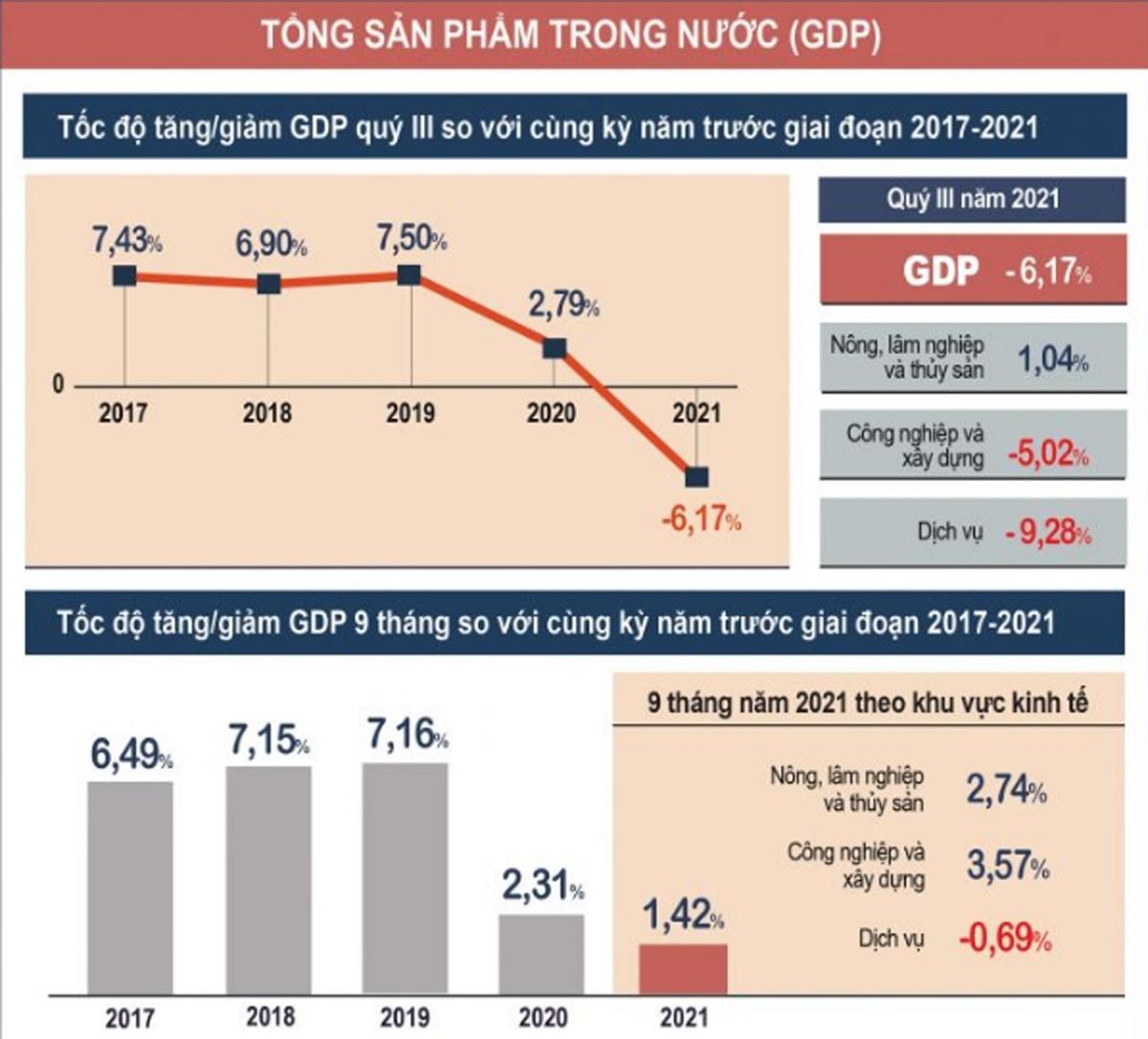 (Nguồn: Tổng cục Thống kê, Bộ Kế hoạch và Đầu tư)