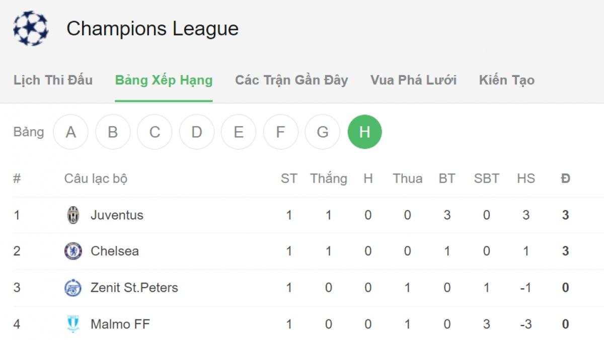 Juventus với Chelsea chia nhau 2 vị trí đầu bảng H./.