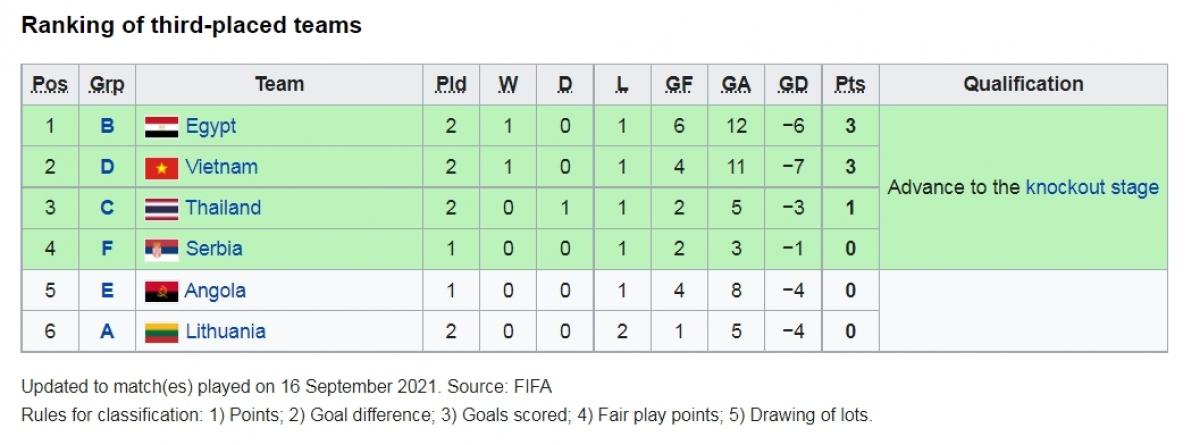 Việt Nam đứng thứ 2 trong nhóm 4 đội hạng 3 có thành tích tốt nhất./.