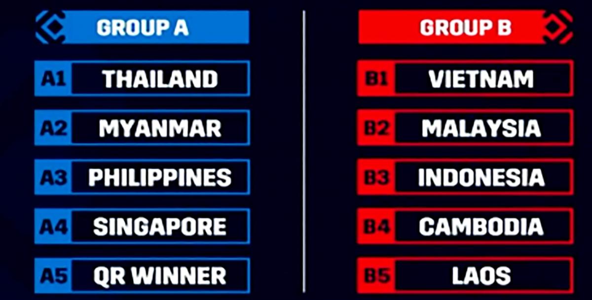 Kết quả bốc thăm vòng bảng AFF Cup 2020.