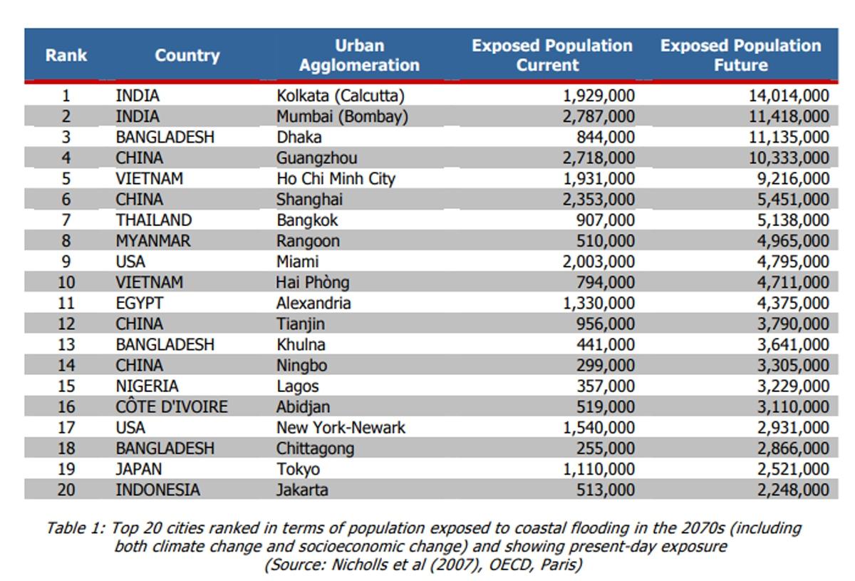 TP.HCM và Hải Phòng của Việt Nam nằm trong top 10 thành phố chịu ảnh hưởng nặng nề nhất từ sự xâm nhập của nước biển (tính theo số dân bị ảnh hưởng tại thời điểm hiện tại và trong tưởng lai - những năm 2070).