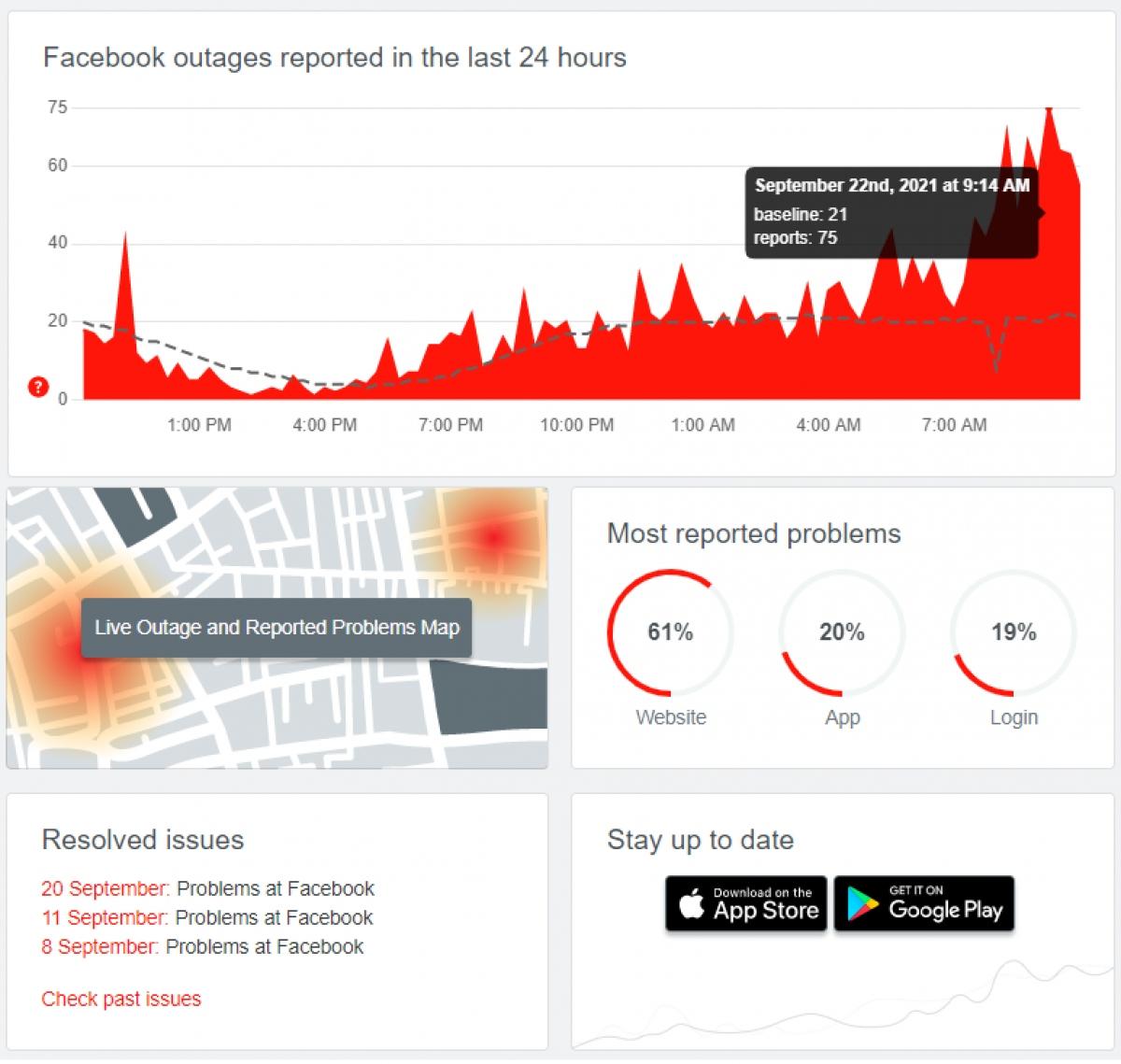 DownDetector đã ghi nhận báo cáo sự cố tăng đột biến trên Facebook vào sáng 22/9/2021