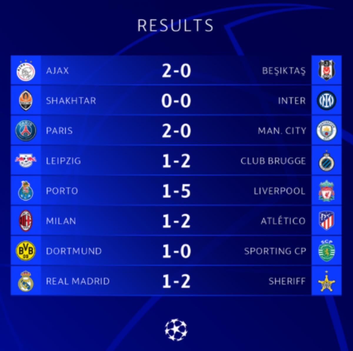 Kết quả loạt trận thứ 2 vòng bảng Champions League (Cúp C1 châu Âu) diễn ra sáng 29/9.