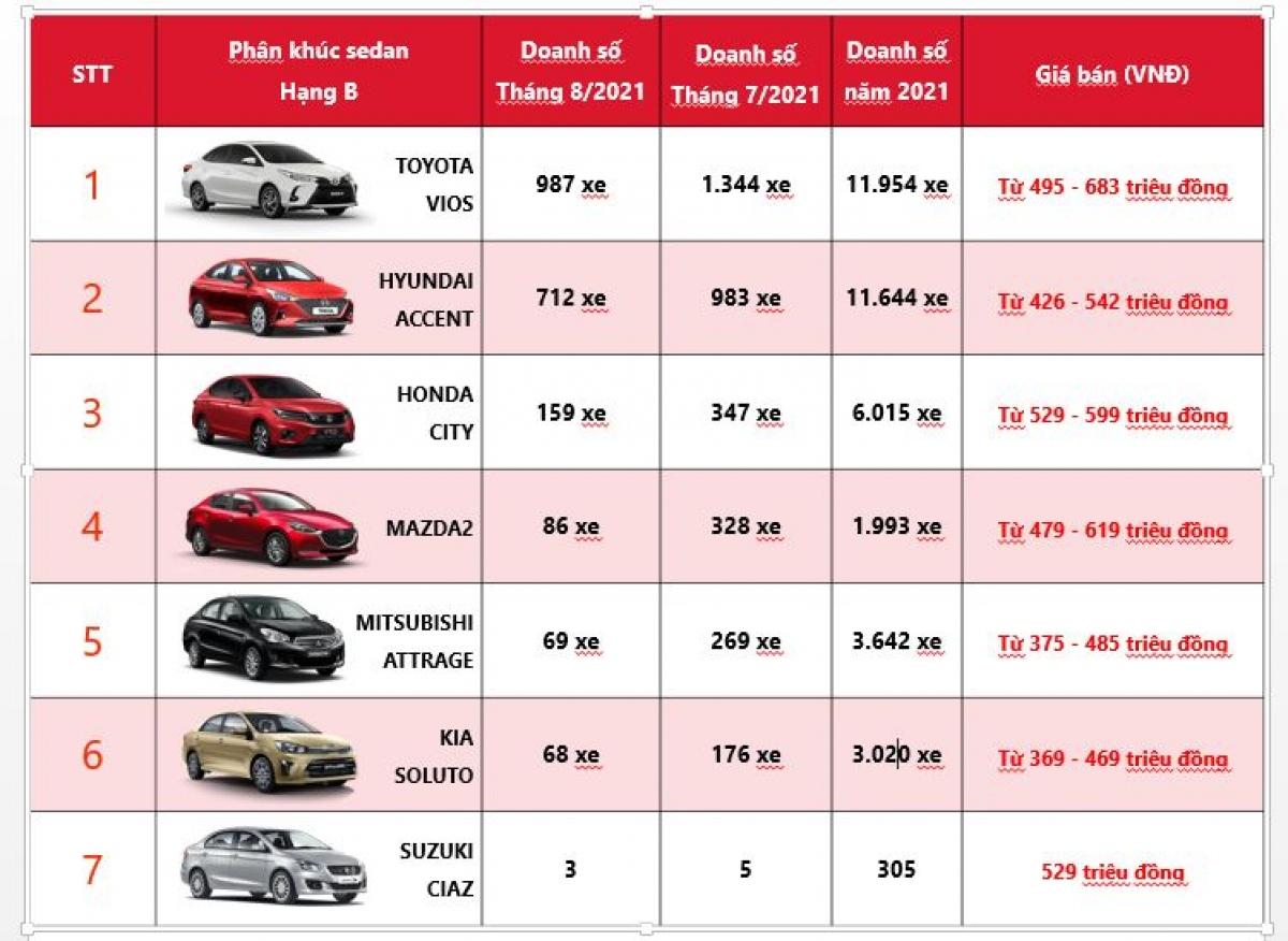 Bảng thống kê doanh số các mẫu xe tại phân khúc xe sedan hạng B tại Việt Nam trong tháng 8/2021. (Số liệu: VAMA, HTV).