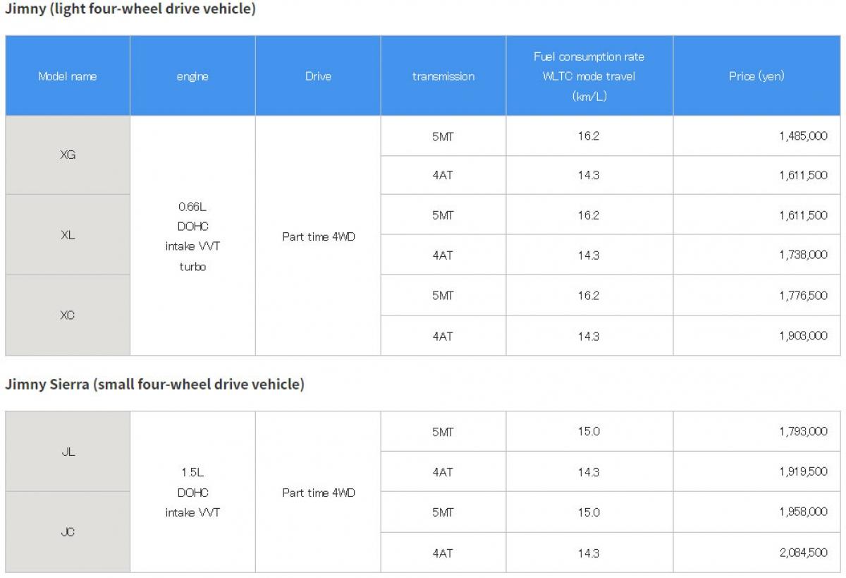 Bảng giá chi tiết cho các phiên bản nâng cấp của SuzukiJimny và Jimny Sierra.